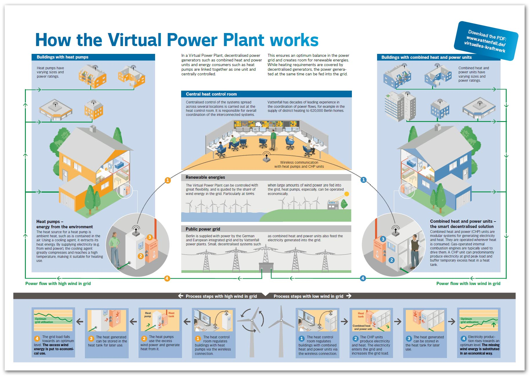 virtual power plant thesis Thesis - open access award date 2016 degree name master of science (ms) locational marginal pricing, network congestion, optimization, virtual power plant.