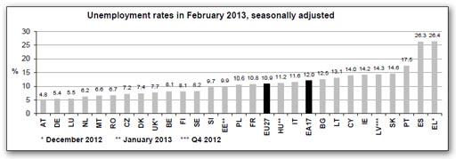 Eurostat 003-unem.jpg